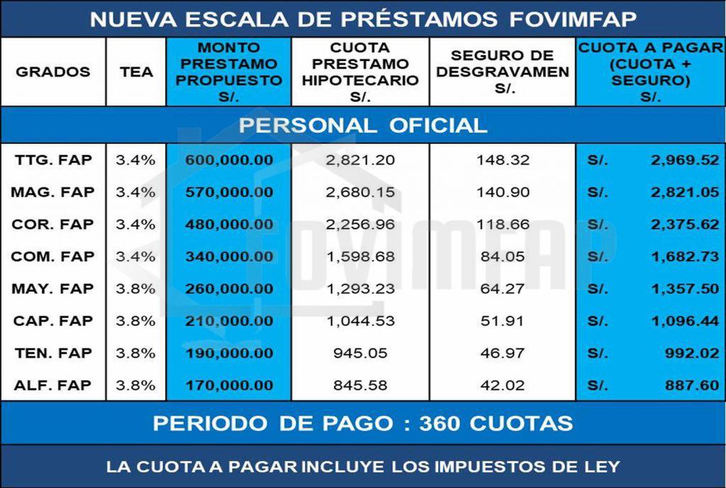 Escala de Prestamos Personal de Oficiales